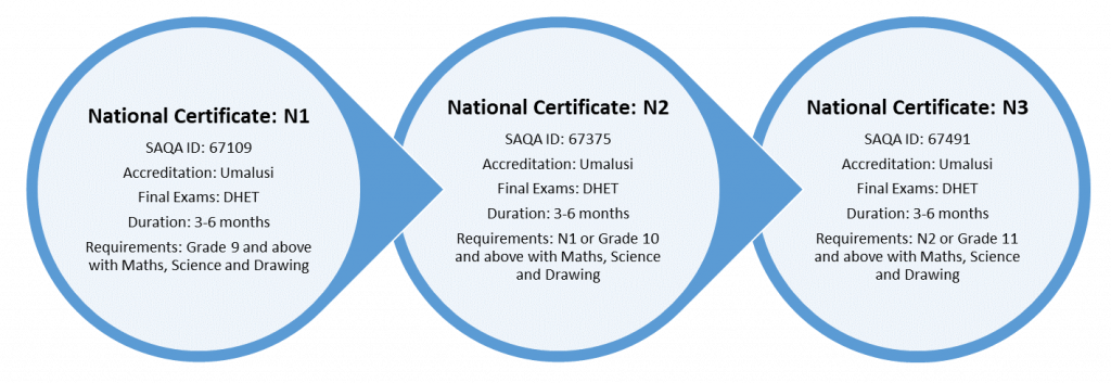 Process involved to obtain your National Certificates in N1, N2 and N3